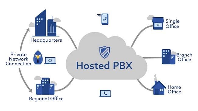 سیپ ترانک و IP PBX