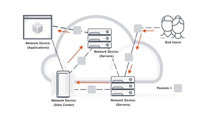Packet switching یا سوئیچینگ بسته